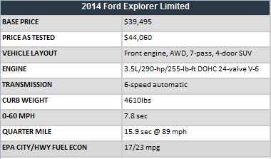 2014 Ford Explorer Limited stats